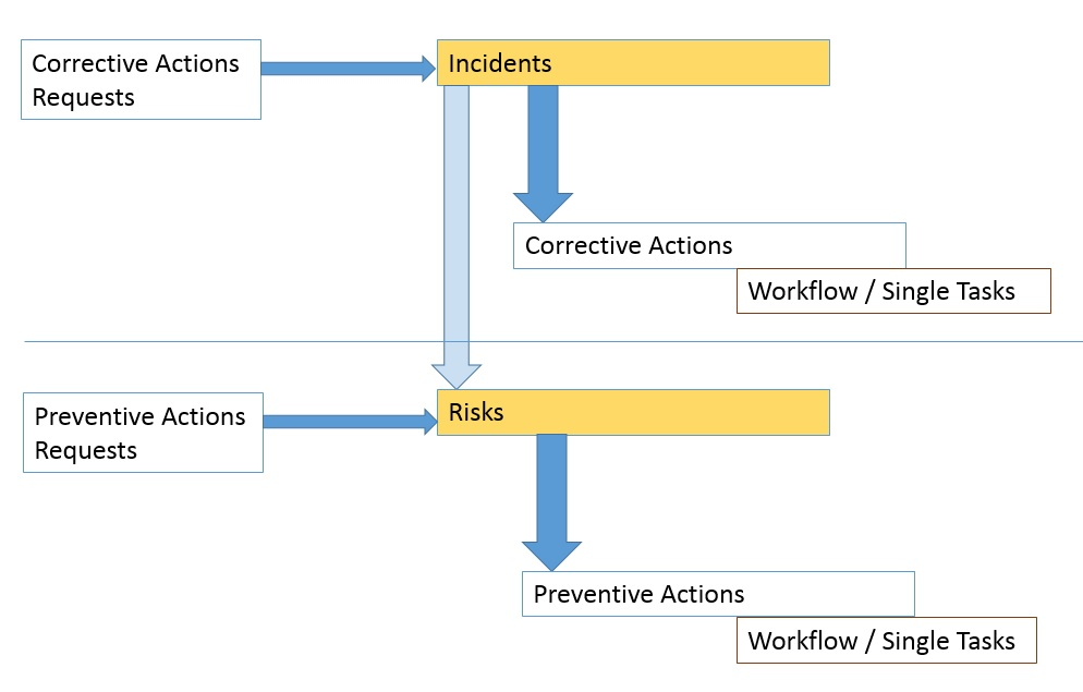 risk-and-incident-management