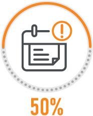 iki50% sumažinsite vėluojančių užduočių.